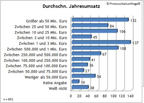 Photovoltaikumfrage - Solarkürzung - Durchschnittlicher Jahresumsatz