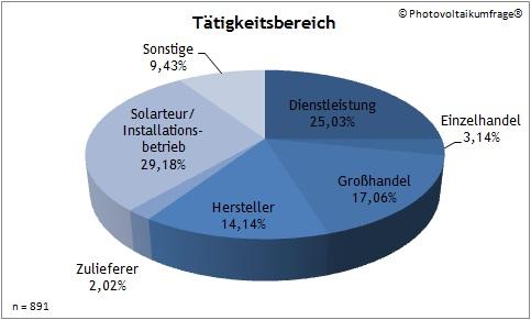 Photovoltaikumfrage - Solarkürzung - Tätigkeitsbereich