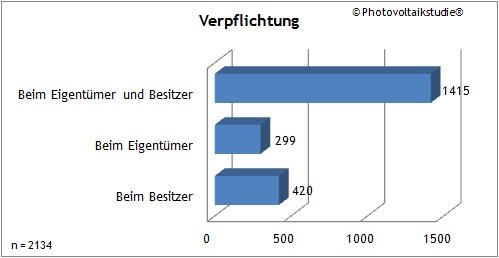 Photovoltaikstudie - Feuerwehrstudie - Verpflichtung